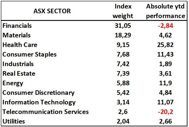 Looking to the Australian ASX 200 Index – Marketplus