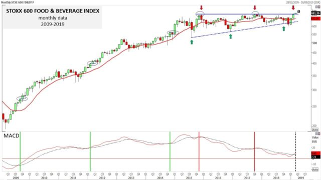 The only Stoxx 600 Supersector Index that has reached in